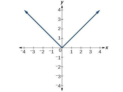 Graph of absolute value function.