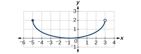 Graph of a function from [-5, 3).