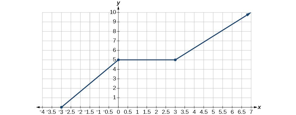 Graph of a function from [-3, infinity).