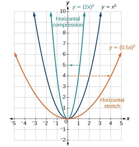 Graph Functions Using Compressions And Stretches
