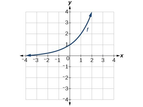 Graph of f(x) increasing on (0, oo), approaching y = 0 on (-oo,0), passing through the point (1,1).