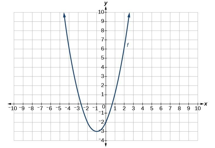 Graph of f(t).