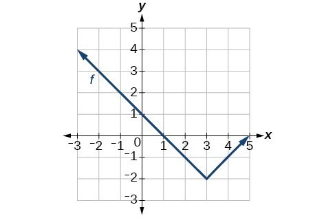 Graph of an absolute function with vertex at (3,-2), decreasing on (-oo,3) and increasing on (3,oo).