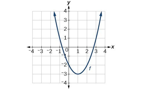 Graph of a parabola with vertex at (1,-3), decreasing on (-oo,1) and increasing on (1,oo).