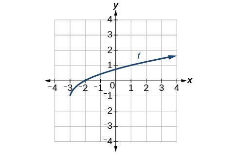 Graph of a square root function originating at (-3,-1), increasing on [-3,oo).