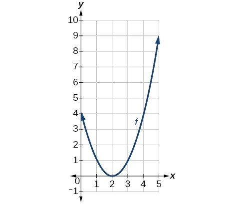 Graph of a parabola with vertex at (2,0), decreasingon (-inf., 2), increasing on (2, inf.)