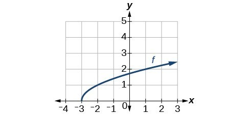 Graph of a square root function originating at (-3,0) increasing on [-3, inf) and passing through (1,2).