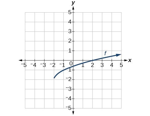 Graph of a square root function originating at (-2, -2) increasing on [-2, inf) and passing through (2,0).