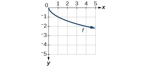 Graph of a square root function originating at (0,0) decreasing on (0,inf) passing through (4,-2).