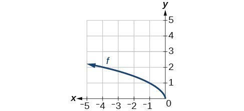 Graph of a square root function originating at (0,0) decreasing on (-inf., 0) passing through (-1,1).