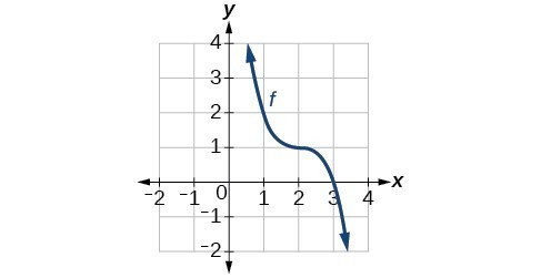 Graph of a cubic function passing through (2,1) .