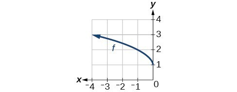Graph of a square root function concave down, originating at (0,1) decreasing on (-inf., 0).