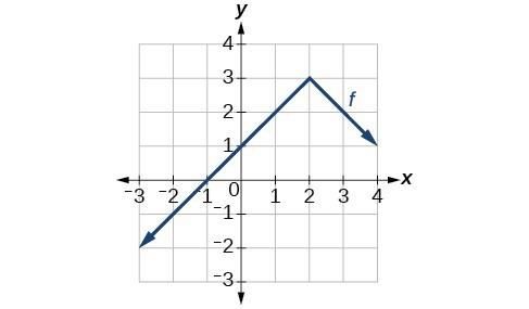 Graph of an absolute function downward facing, vertex at (2,3).