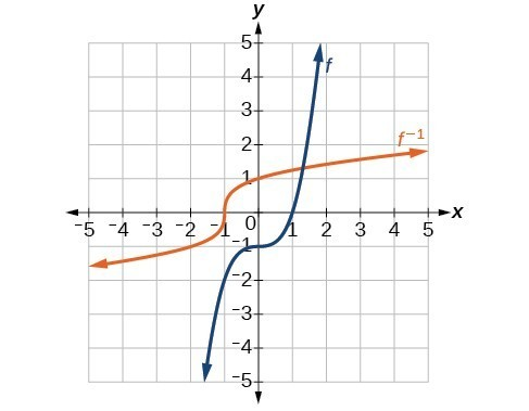 Graph of a cubic function and its inverse.