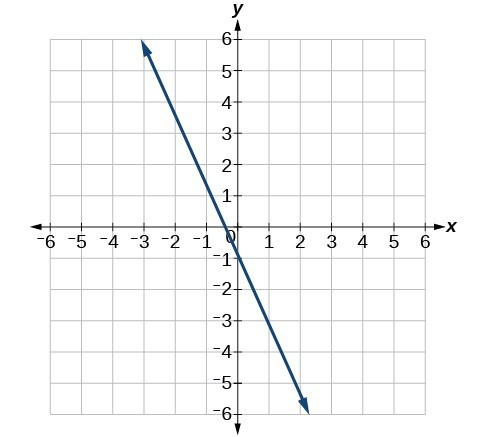 Polynomial and Rational Functions Practice Test | Precalculus I