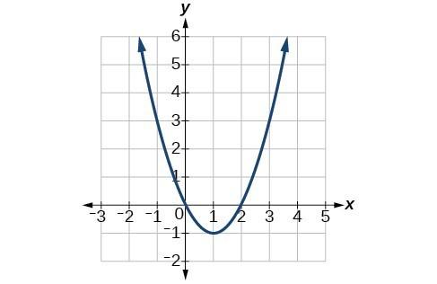 Graph of f(x) = x^2-2x