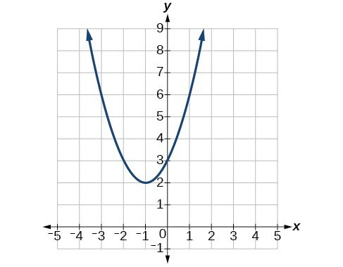 Graph of a positive parabola with a vertex at (-1, 2) and y-intercept at (0, 3)