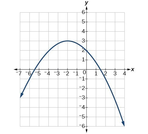 Graph of a negative parabola with a vertex at (-2, 3).
