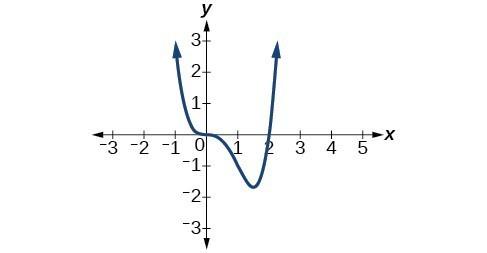Graph of f(x)=x^3(x-2).