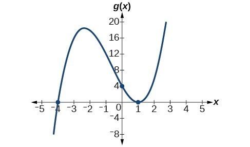 Graph of g(x)=(x+4)(x-1)^2.