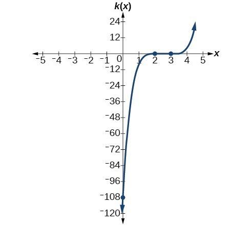 Graph of k(x)=(x-3)^3(x-2)^2.