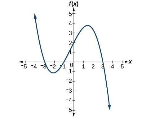Graph of a negative odd-degree polynomial with zeros at x=-3, 1, and 3.
