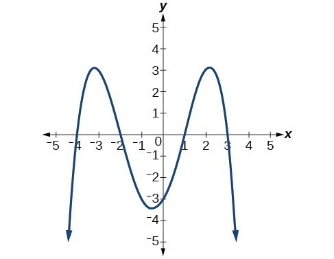 Graph of a negative even-degree polynomial with zeros at x=-4, -2, 1, and 3.