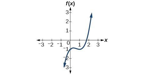 Graph of f(x)=x^3-2x^2+x-1.