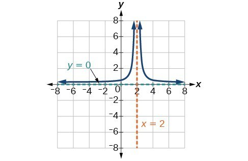 Graph of a rational function.