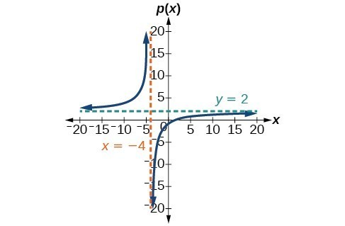 Graph of p(x)=(2x-3)/(x+4) with its vertical asymptote at x=-4 and horizontal asymptote at y=2.