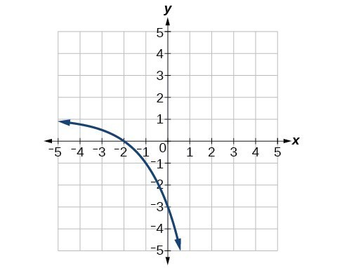 Graph of f(x)=2^(x) with the following translations: vertical stretch of 4, a reflection about the x-axis, and a shift up by 1.