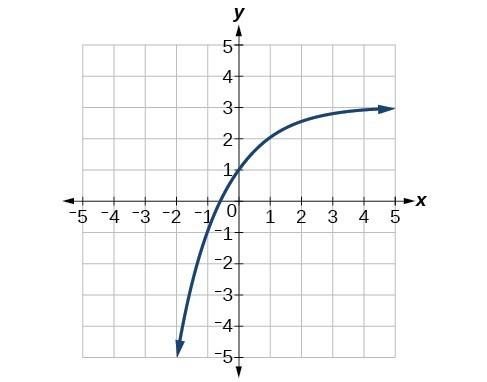 Graph of f(x)=2^(x) with the following translations: vertical stretch of 2, a reflection about the x-axis and y-axis, and a shift up by 3.