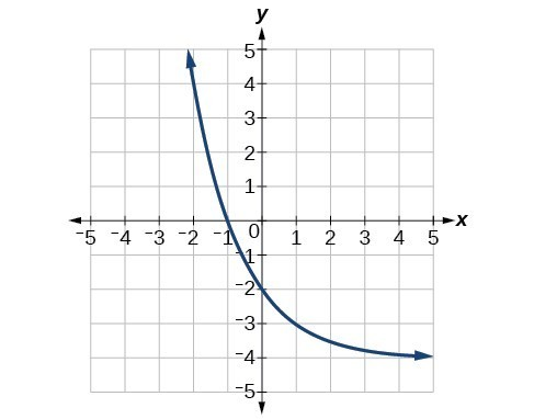 Graph of f(x)=(1/2)^(x) with the following translations: vertical stretch of 2, and a shift down by 4.