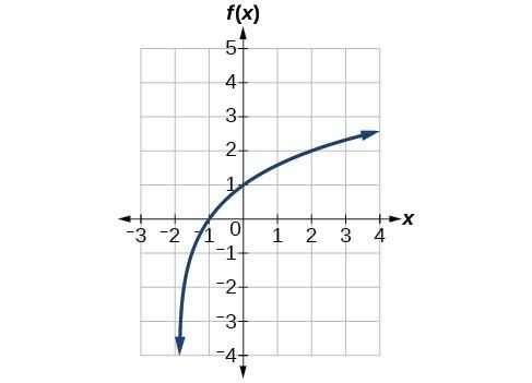 Graph of f(x)=log_2(x+2).