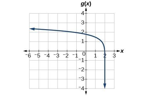 Graph of g(x)=log(6-3x)+1.