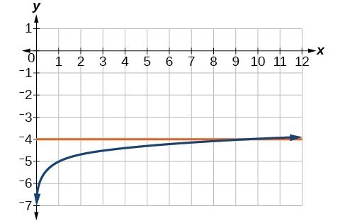 Graph of log_9(x)-5=y and y=-4.