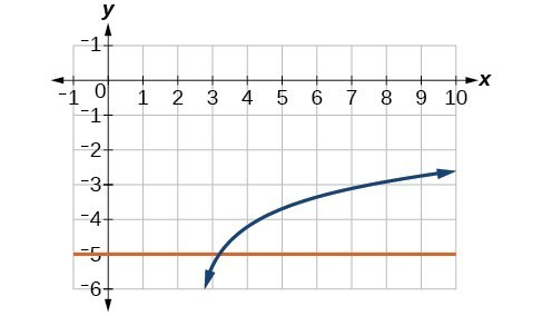 Graph of ln(4x-10)-6=y and y=-5.