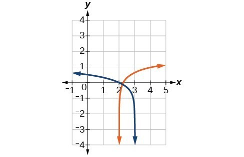 Graph of log_9(3-x)=y and y=log_9(4x-8).