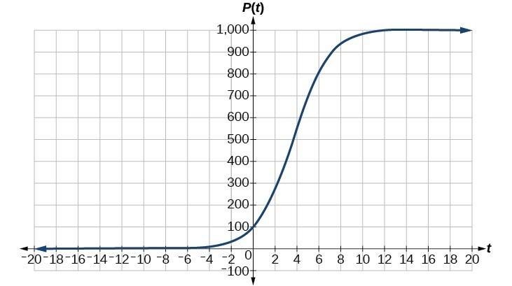 Graph of P(t)=1000/(1+9e^(-0.6t))