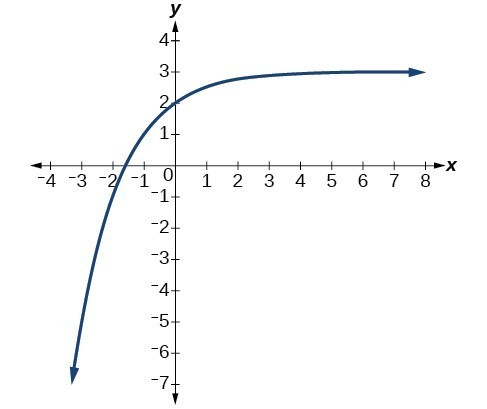 Exponential and Logarithmic Functions Practice Test   Precalculus I