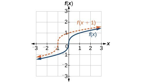 Graph of f of x equals the cubed root of x shifted left one unit, the resulting graph passes through the point (0,-1) instead of (0,0), (0, 1) instead of (1,1) and (-2, -1) instead of (-1, -1)