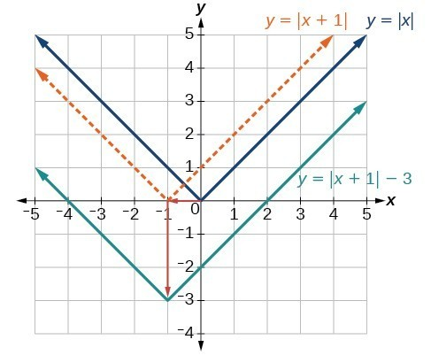 Graph of an absolute function, y= x , and how it was transformed to y= x+1 -3.
