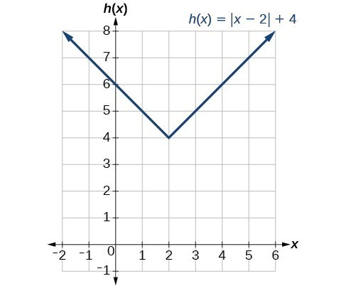 Graph of h(x)= x-2 +4.