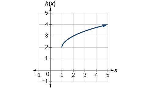 Graph of a square root function transposed right one unit and up 2.