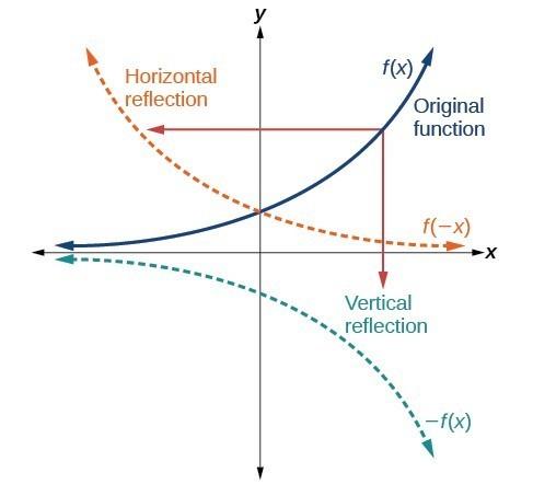 axis graph