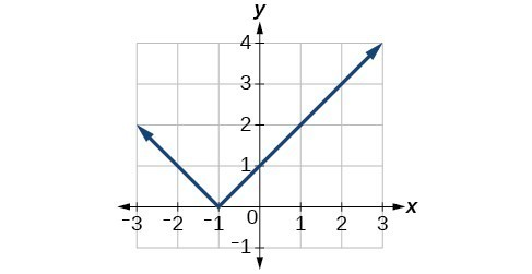 Graph of an absolute function translated one unit left.