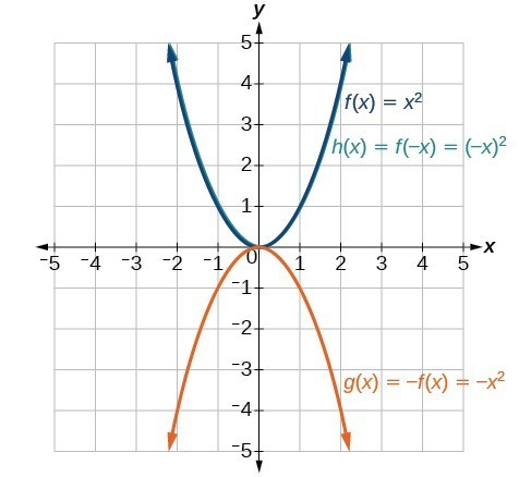 Graph of x^2 and its reflections.