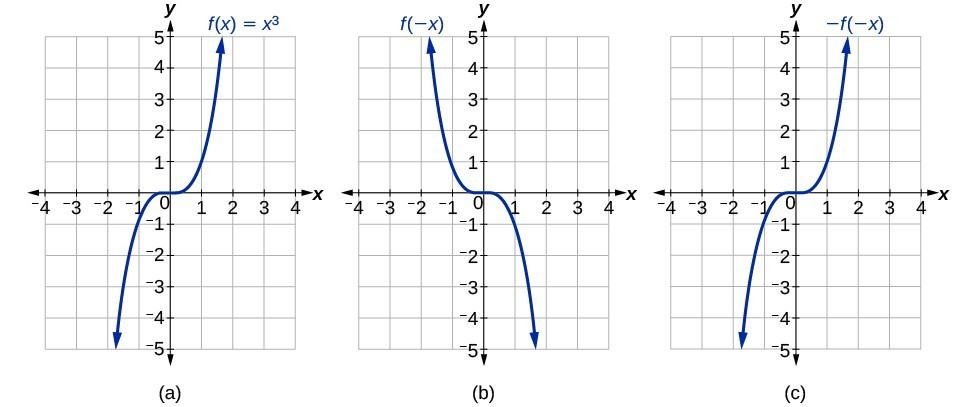 Graph of x^3 and its reflections.