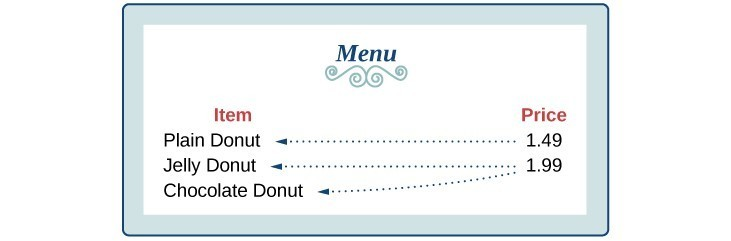 Association of the prices to the donuts.