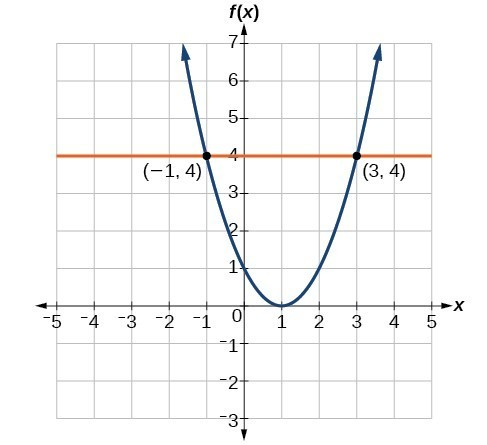 Graph of an upward-facingparabola with a vertex at (0,1) andlabeled points at (-1, 4) and (3,4). Aline at y = 4 intersects the parabola at the labeled points.